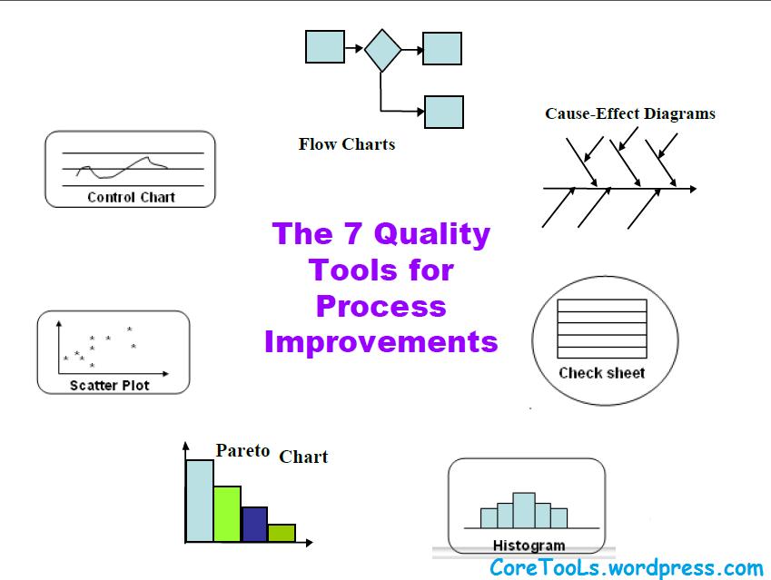 Quality Process Diagrams Diy Enthusiasts Wiring Diagrams